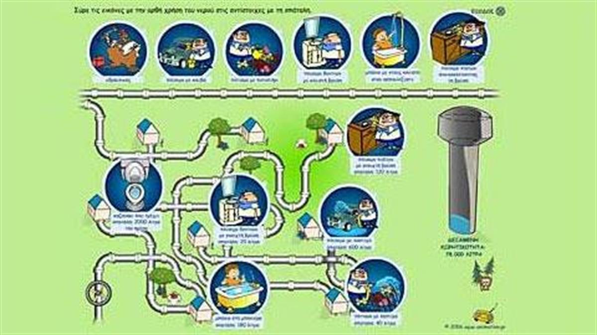 Σίκινος - Εξοικονόμηση νερού