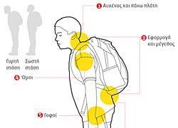 Σχολικές τσάντες: Οι κίνδυνοι του βάρους και πώς να τους αποφύγετε