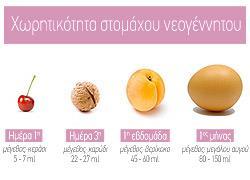 Πόσο γάλα χωράει το στομαχάκι του νεογέννητου;