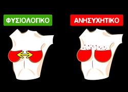 3 φυσιολογικές αλλαγές του στήθους και 5 που πρέπει να μας ανησυχήσουν